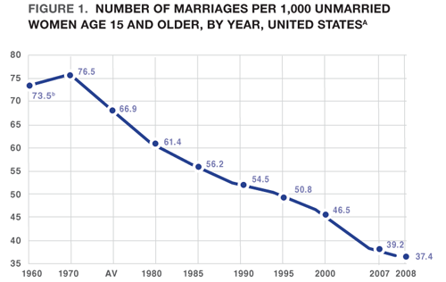 chart_10_SocialMarriage.png