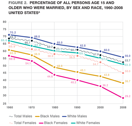 Figure 2. Percentage of All Persons Age 15 and Older Who Were Married, by Sex and Race, 1960-2008 United States