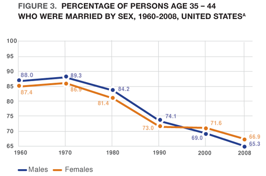 Figure 3. Percentage of Persons Age 35-44 Who Were Married by Sex, 1960-2008, United States