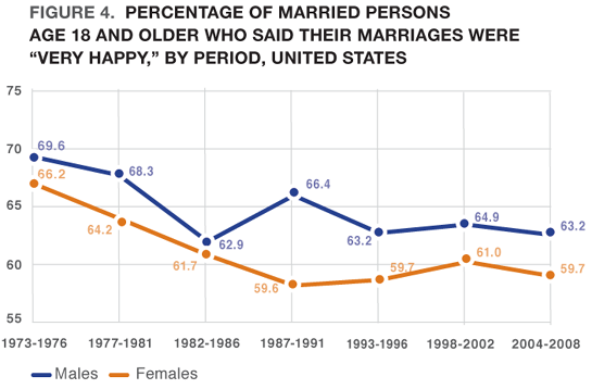 "Figure 4. Percentage of Married Persons Age 18 and Older Who Said Their Marriages Were ""Very Happy,"" by Period, United States"