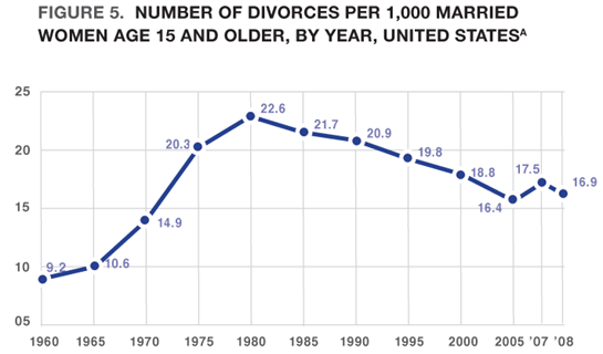 Figure 5. Number of Divorces per 1,000 Married Women Age 15 and Older, by Year, United Statesa