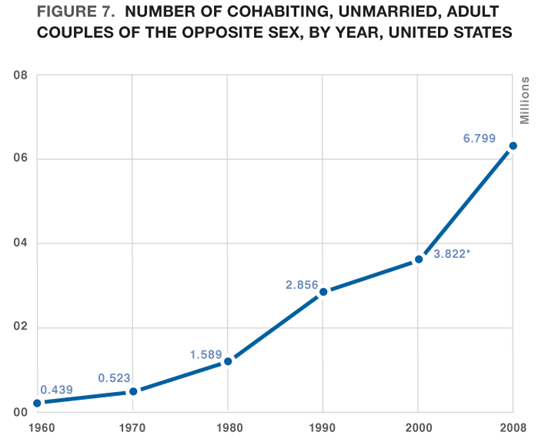 Figure 7: Number of Cohabiting, Unmarried, Adult Couples of the Opposite Sex, by year, United States