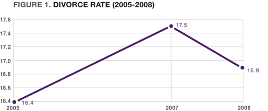 Figure 1: Divorce Rate (2005-2008)