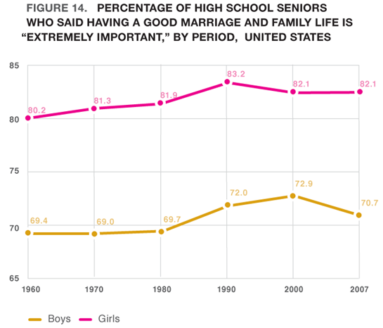"Figure 14. Percentage of High School Seniors Who Said Having A Good Marriage and Family Life Is ""Extremely Important"" by Period, United States"