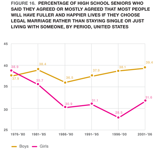 Figure 16. Percentage of High School Seniors Who Said They Agreed or Mostly Agreed That Most People Will Have Fuller and Happier Lives If They Choose Legal Marriage Rather Than Staying Single or Just Living With Someone, by Period, United States