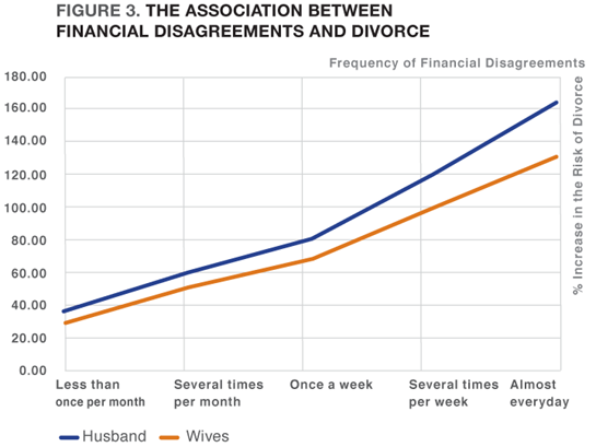 Figure 3. The Association Between Financial Disagreements and Divorce