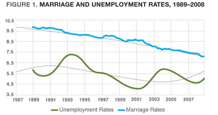 Figure 1. Marriage and Unemployment Rates, 1989-2008
