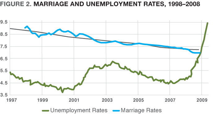 Figure 2. Marriage and Unemployment Rates, 1998-2008