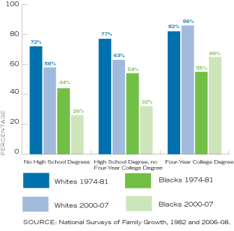 Percent of 14-year-old Girls Living with Mother and Father, by Race, Mother's Education, and Year
