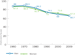 Figure 3. Percentage of Persons Age 35–44 Who Were Married, by Sex, United States