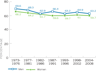 Figure 4. Percentage of Married Persons Age 18 and Older Who Said Their Marriages Were 'Very Happy,' by Time Period, United States