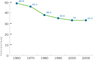 Figure 9. Percentage of Households with a Child or Children Under Age 18, 1960-2009, United States