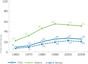 Figure 10. Percentage of Children Under Age 18 Living with A Single Parent, by Year and Race, United States