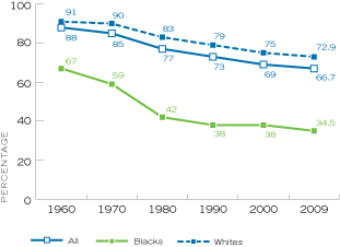 Figure 11. Percentage of Children Under Age 18 Living with Two Married Parents, by Year and Race, United States