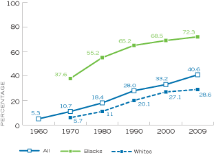 Figure 12. Percentage of Live Births that Were to Unmarried Women, by Year, United States