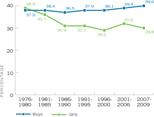 Figure 16. Percentage of High School Seniors Who Said They Agreed or Mostly Agreed That Most People Will Have Fuller and Happier Lives if They Choose Legal Marriage Rather Than Staying Single or Just Living With Someone, by Time Period, United States